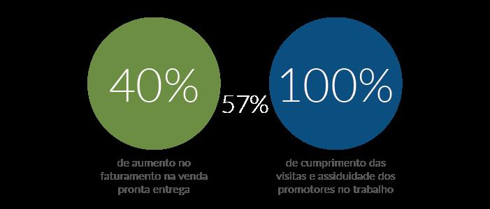 Resultados da Cabral & Sousa com a Máxima Sistemas